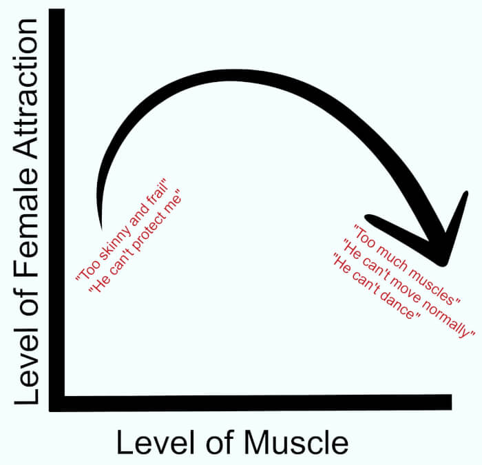 Muscle Bell Curve Graph